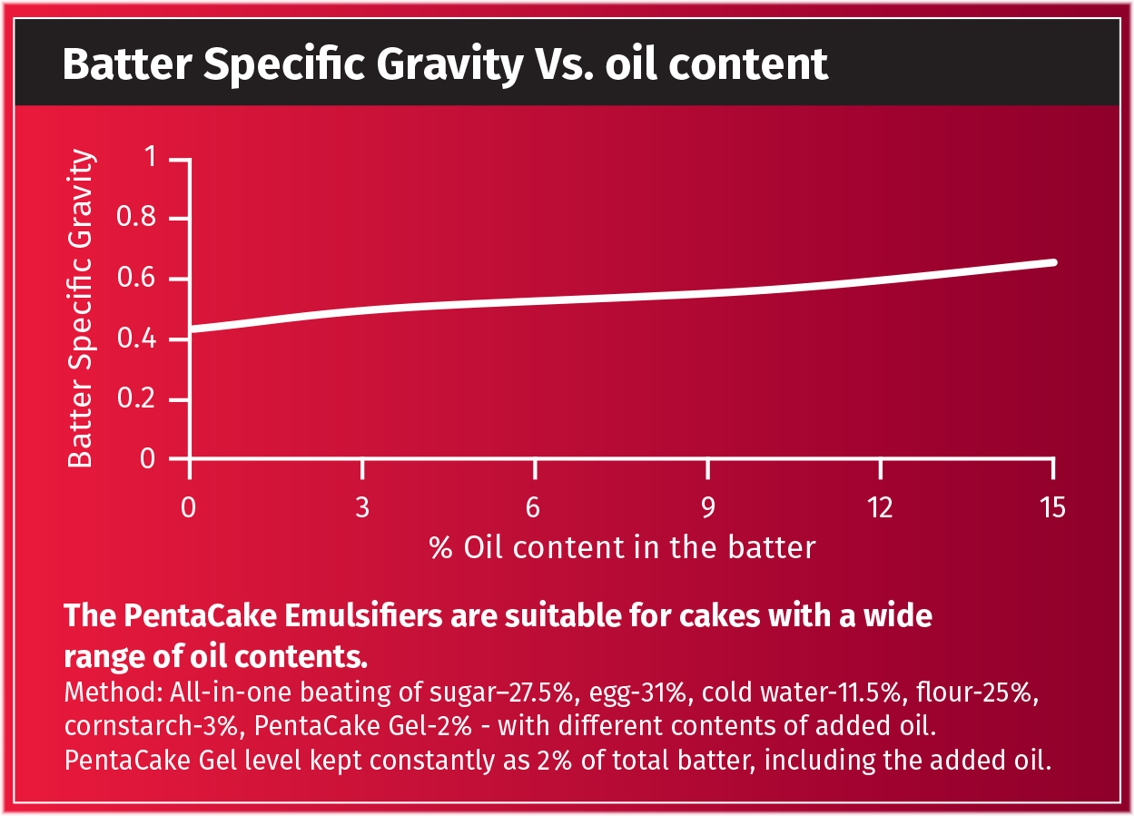 Cake Specific Gravity Vs. Oil Content