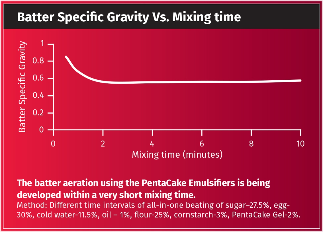 Cake Specific Gravity Vs. Mixing Time